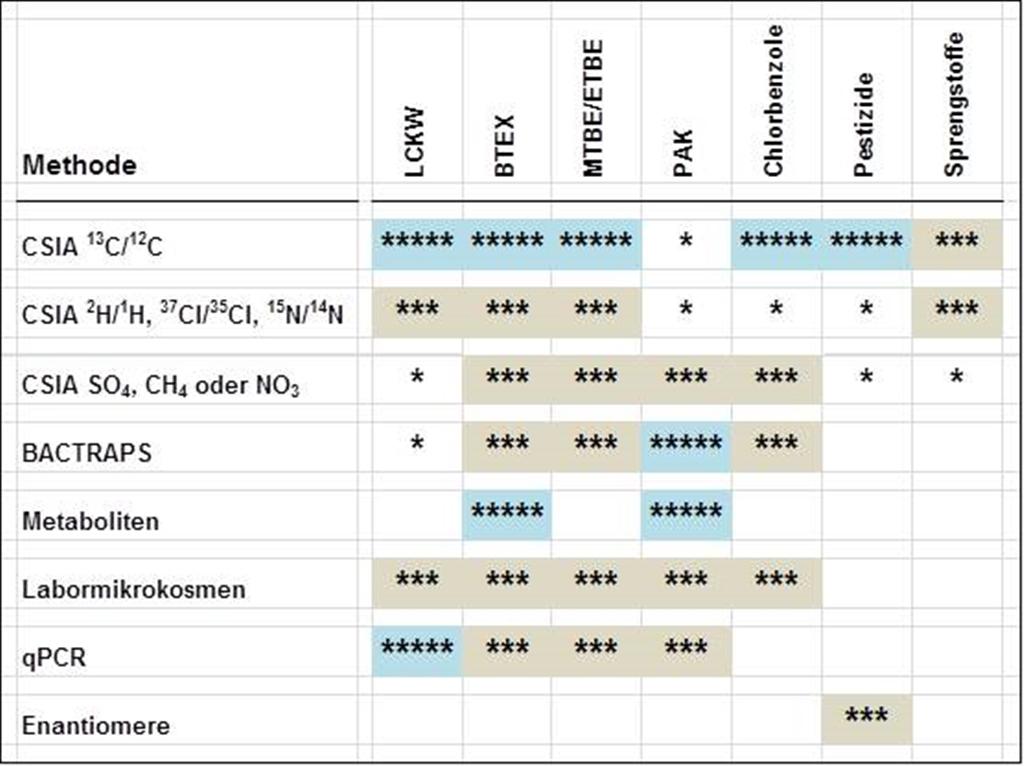 Eignung verschiedener Methoden zum Nachweis des biologischen Abbaus bestimmter Schadstoffgruppen: 5* = Schlüsselmethode; 3* = Sekundärmethode; 1* = Ergänzungsmethode.